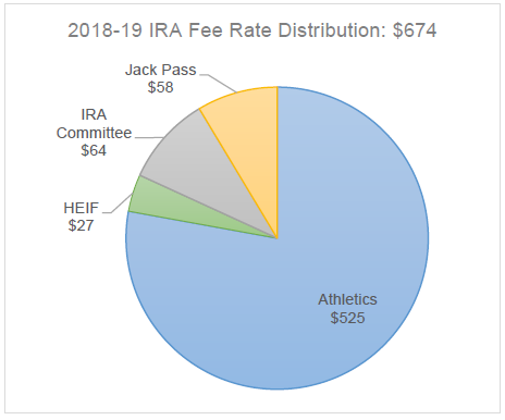 IRA 2018-19 Rate totals $674 per student, per year. $58 to Jack Pass, $64 for the IRA Committee to allocate, $27 for the Humboldt Energy Independence Fund Committee to allocate, $525 to Athletics
