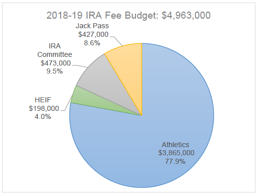 IRA 2018-19 Revenue totals $4,963,000. Jack Pass accumulates $427,000, the IRA Committee receives $473,000 to allocate, the Humboldt Energy Independence Fund Committee receives $198,000 to allocate, and Athletics receives $3,865,000