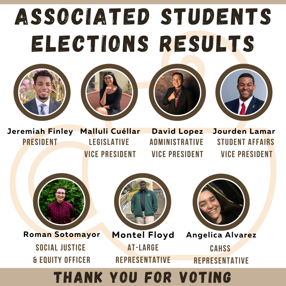 The winners of the 2020 A.S. Elections: Jeremiah Finley, Malluli Cuellar, David Lopez, Jourden Lamar, Roman Sotomayor, Montel Floyd, Angelica Alvarez