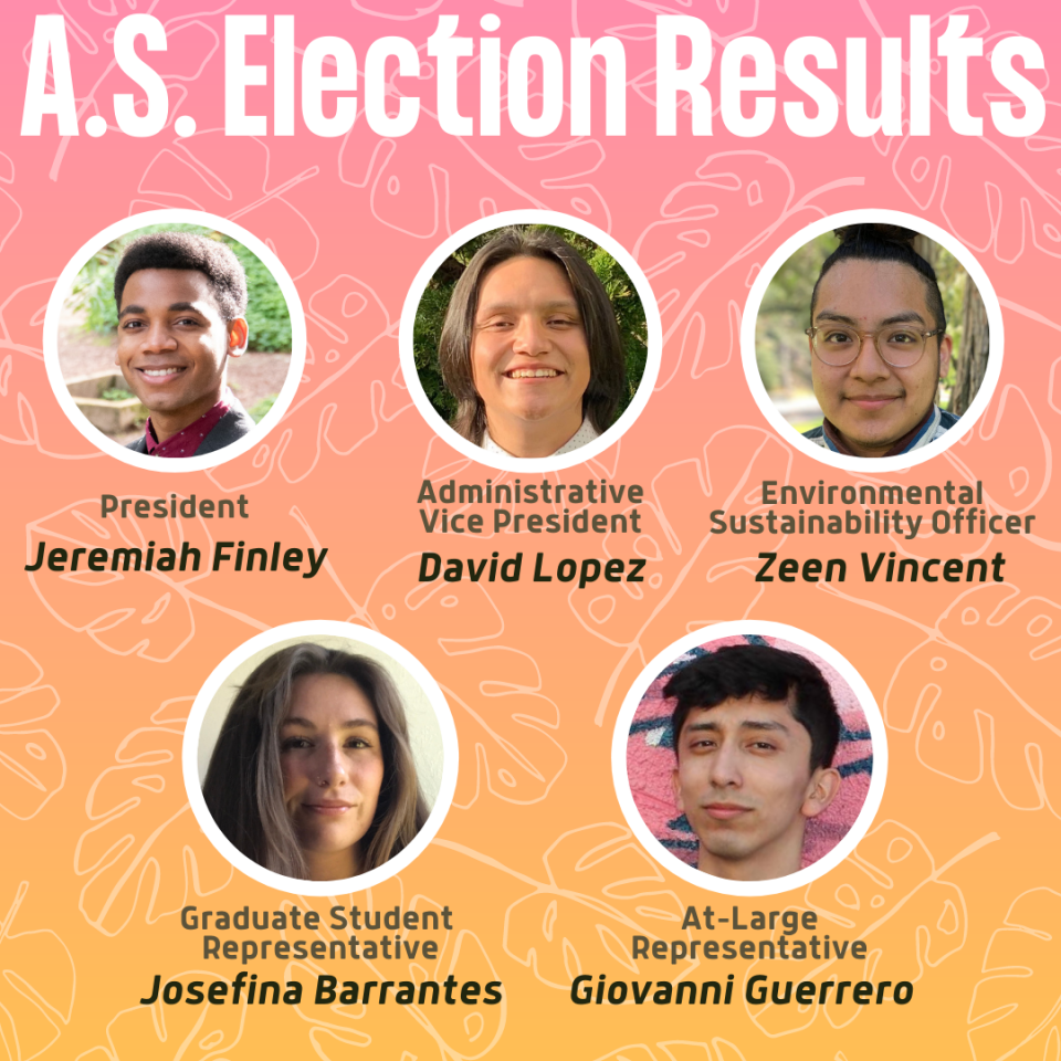 A.S. Elections Results: President Jeremiah Finley, Administrative Vice President David Lopez, Environmental Sustainability Officer Zeen Vincent, Graduate Student Representative Josefina Barrantes, At-Large Representative Gio Guerrero