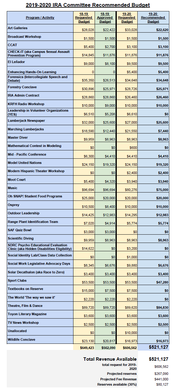 IRA Committee 2019-20 Recommended Budget